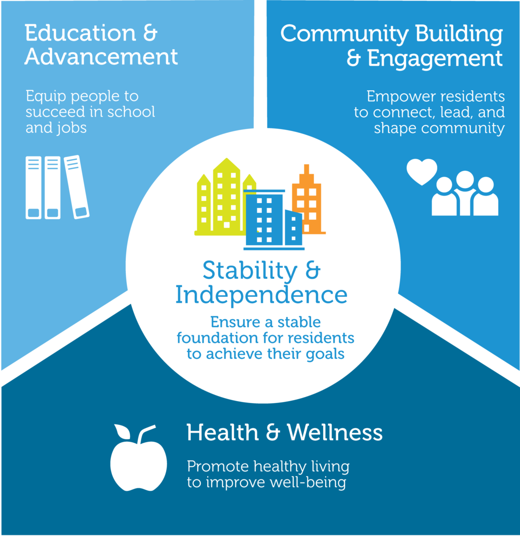 CommonBond Communities Advantage Services Infographic